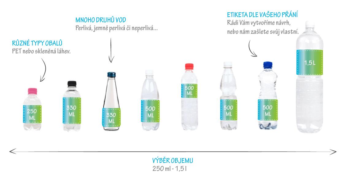 reklamní vody s vlastní etiketou